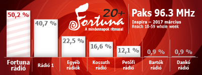 Fortuna: 50,2%